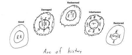 ArcOfHistory